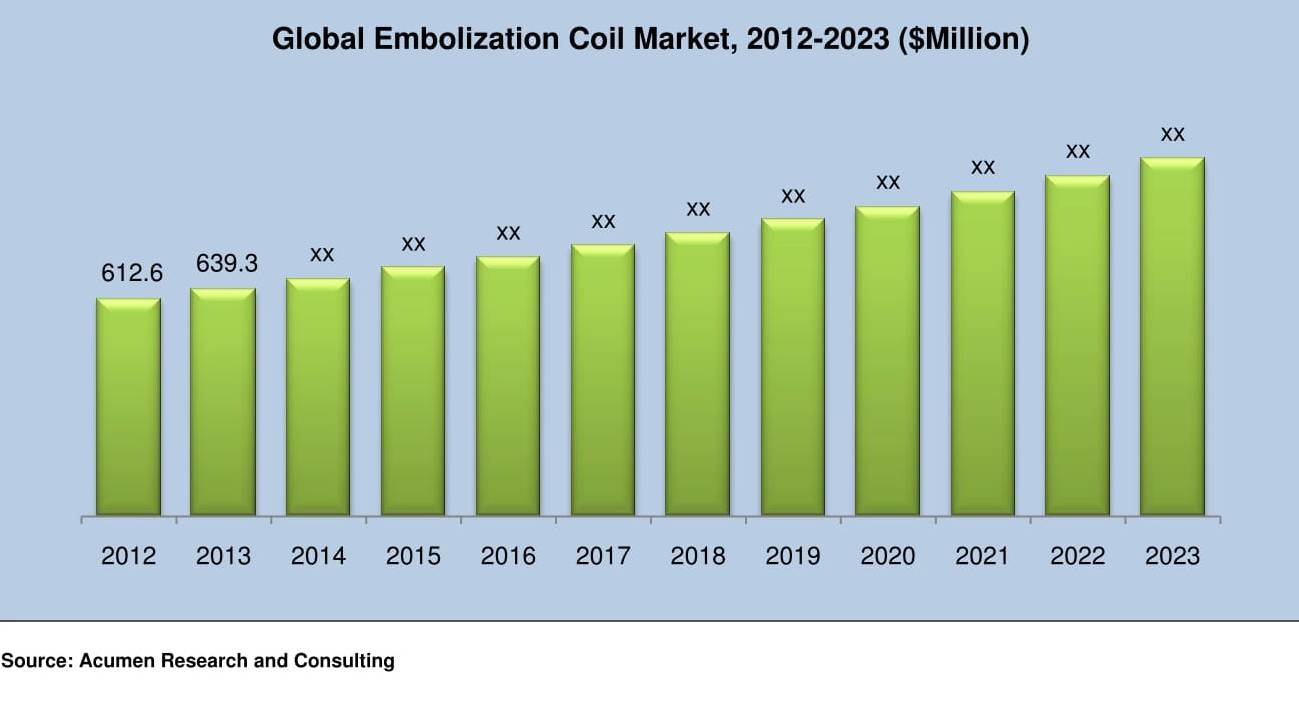Embolization Coil Market - Acumen Research and Consulting