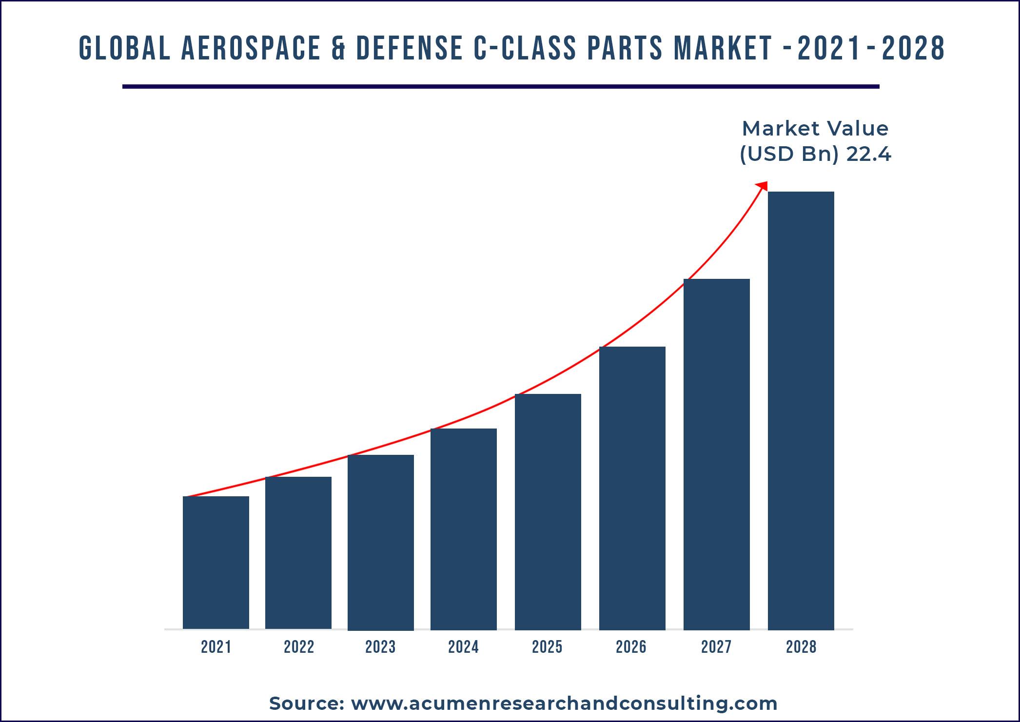 Aerospace and Defense C-class Parts Market