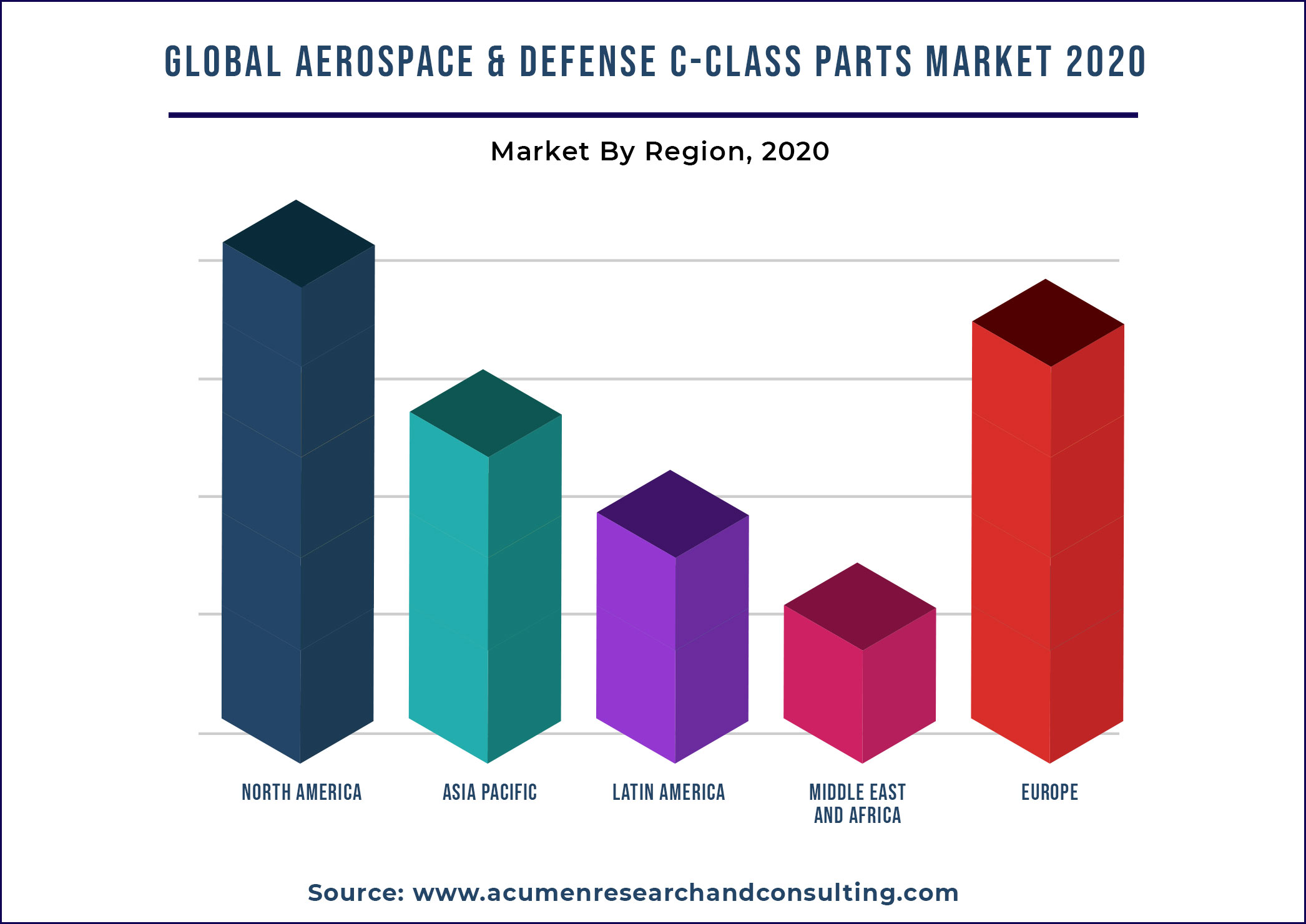 Aerospace and Defense C-class Parts Market By Region 2021-2028