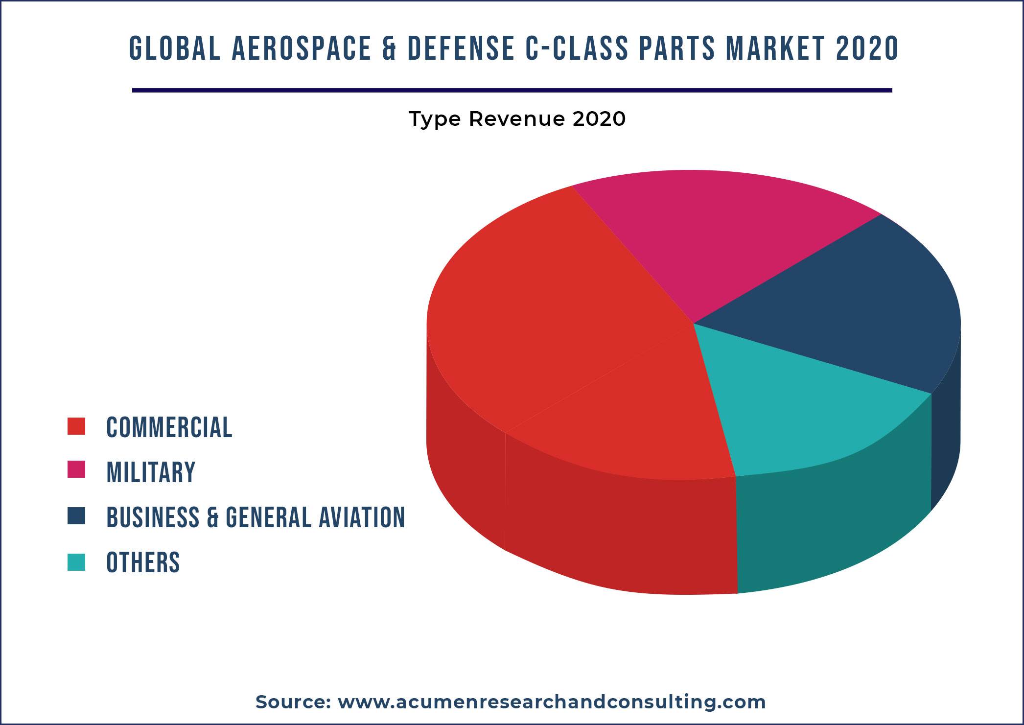 Aerospace and Defense C-class Parts Market By Type 2021-2028