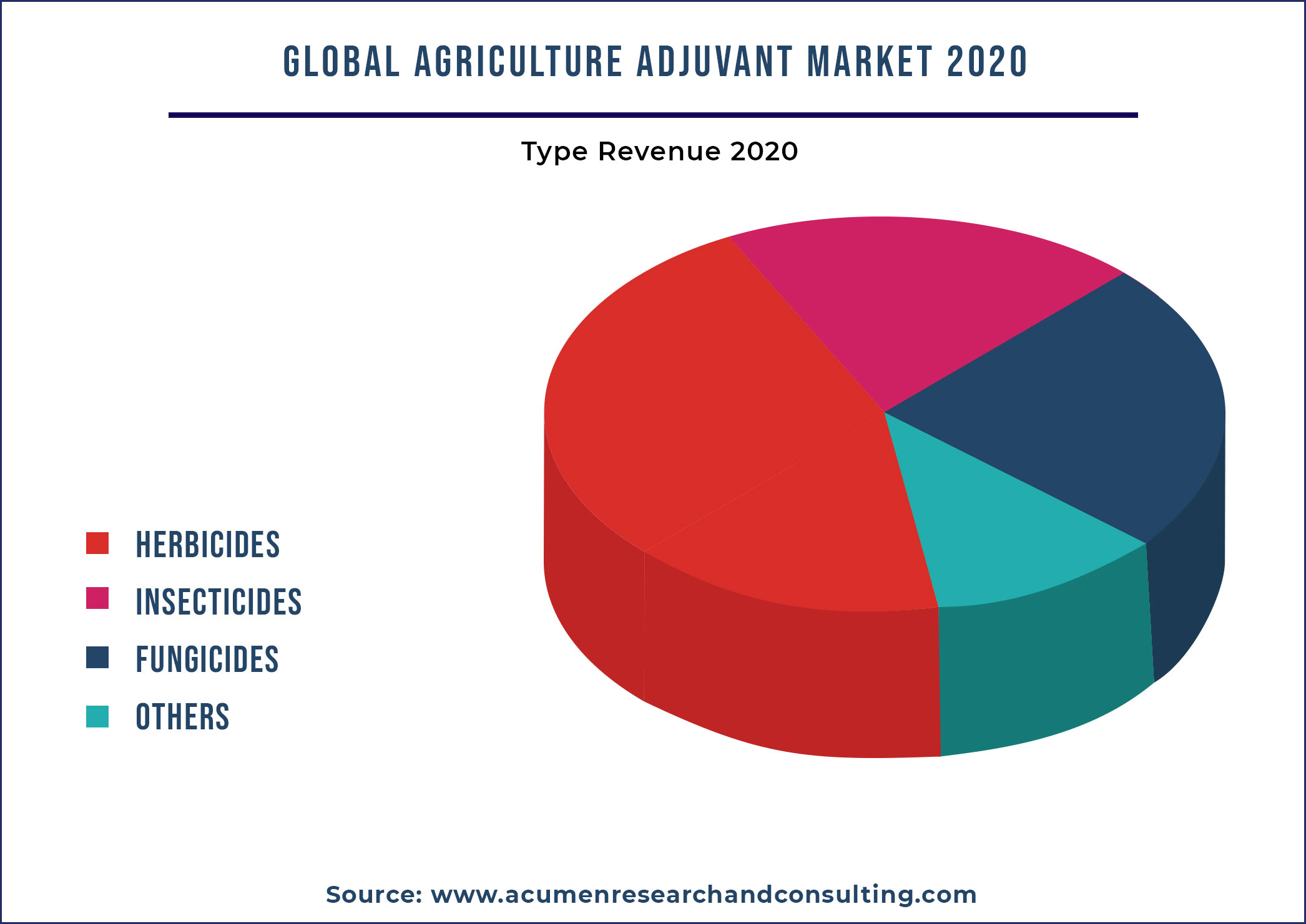 Agriculture Adjuvant Market By Type 2021-2028