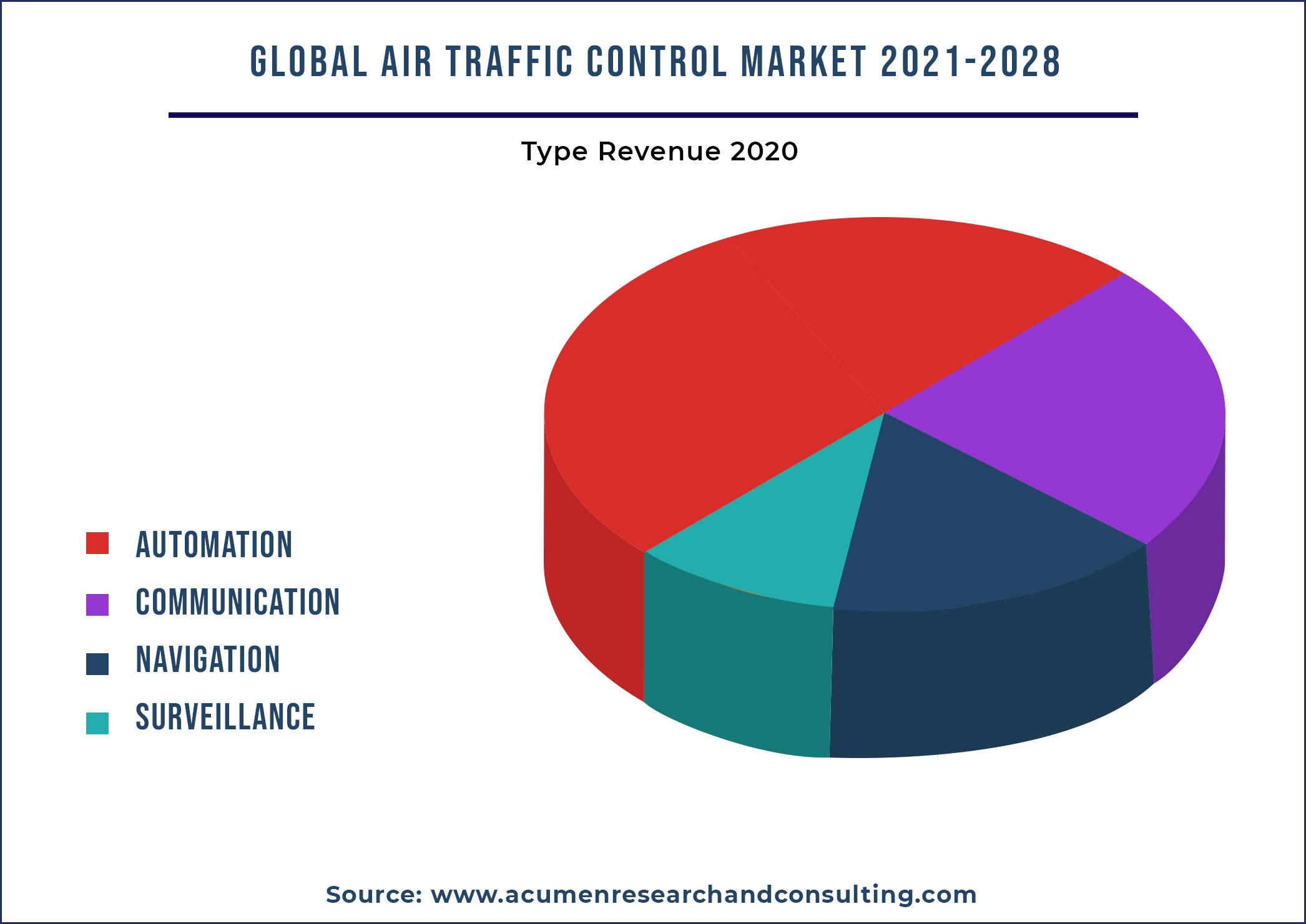 Air Traffic Control Market By Application 2021-2028