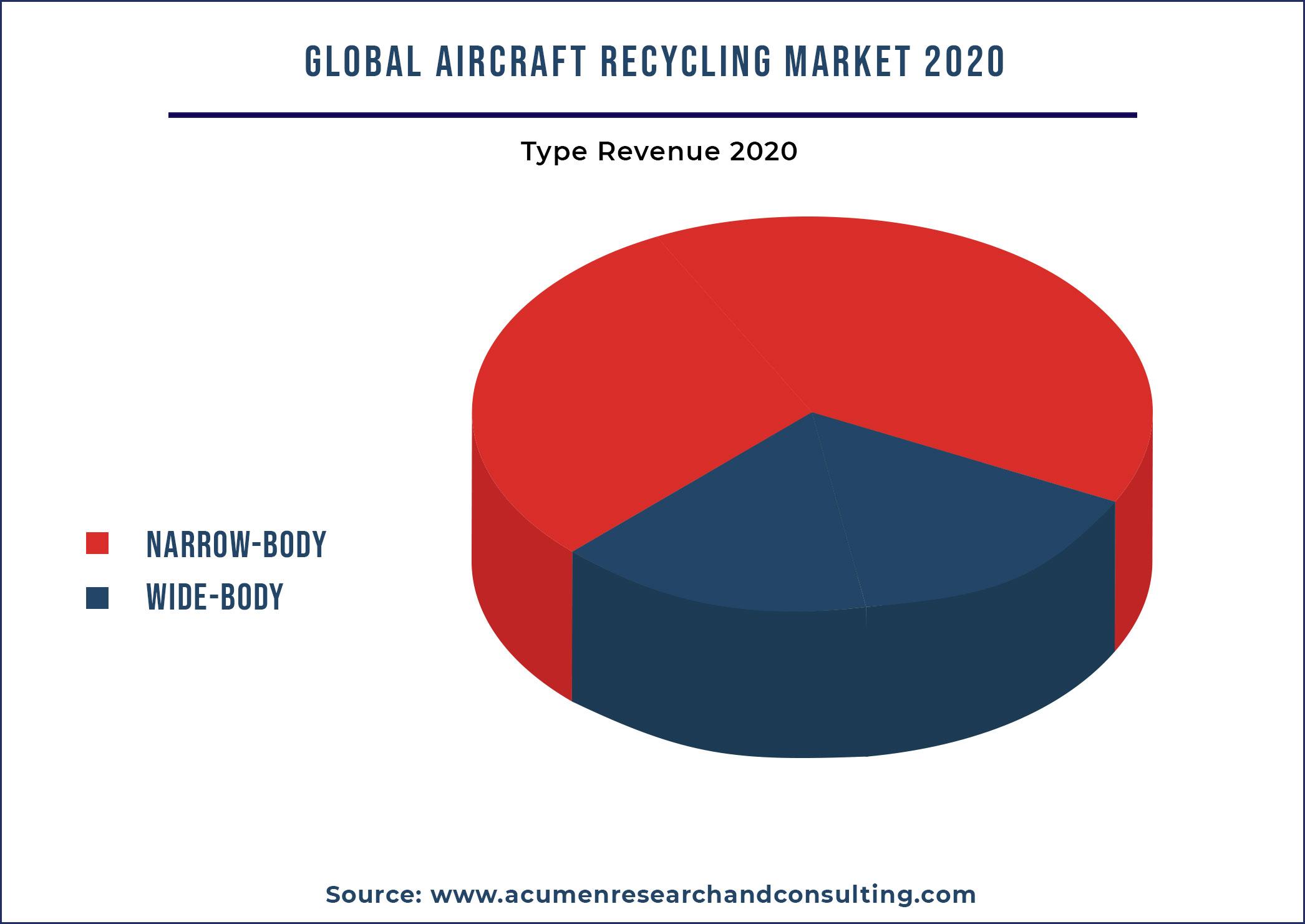 Aircraft Recycling Market By Aircraft 2021-2028