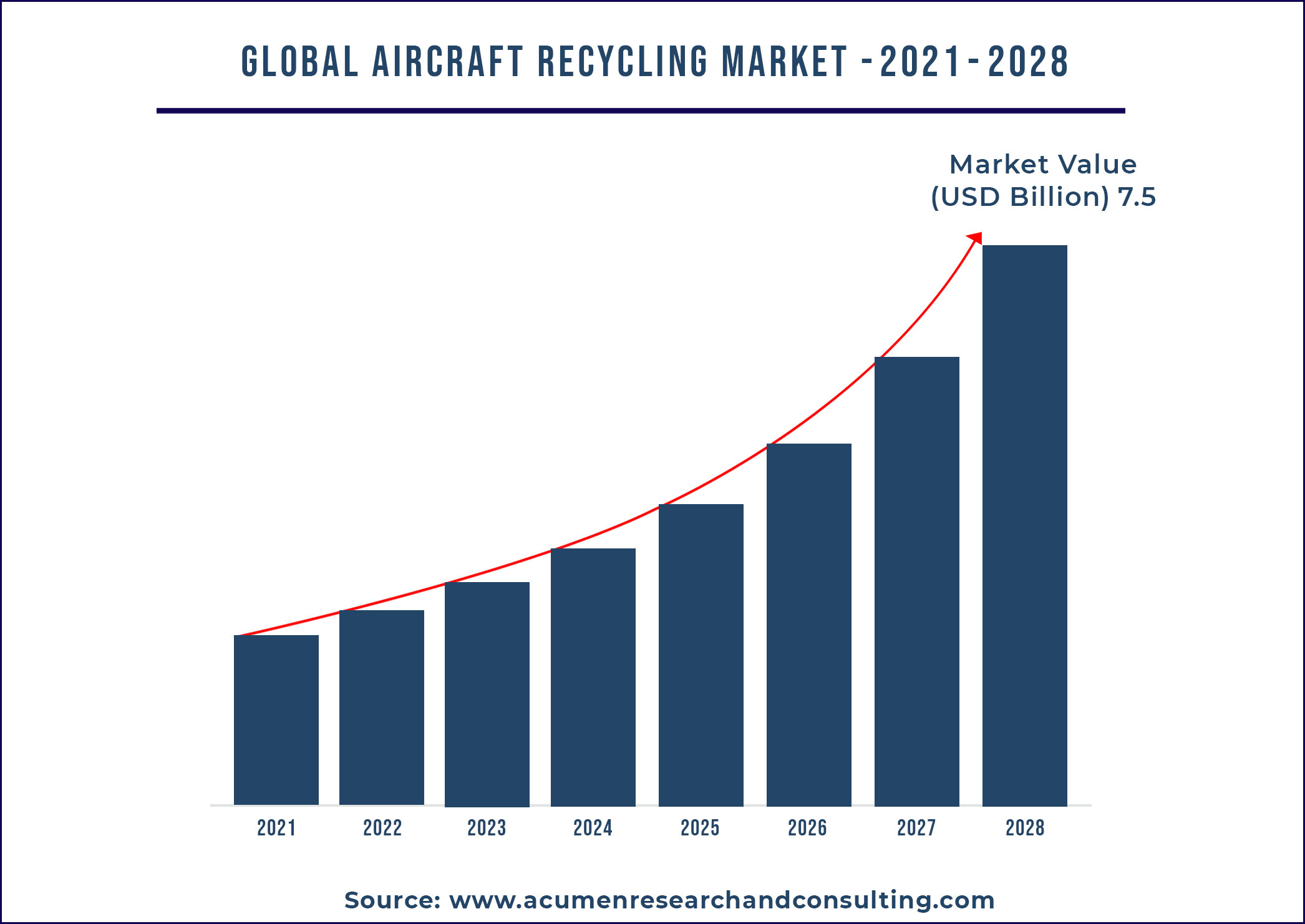 Aircraft Recycling Market Size 2021-2028