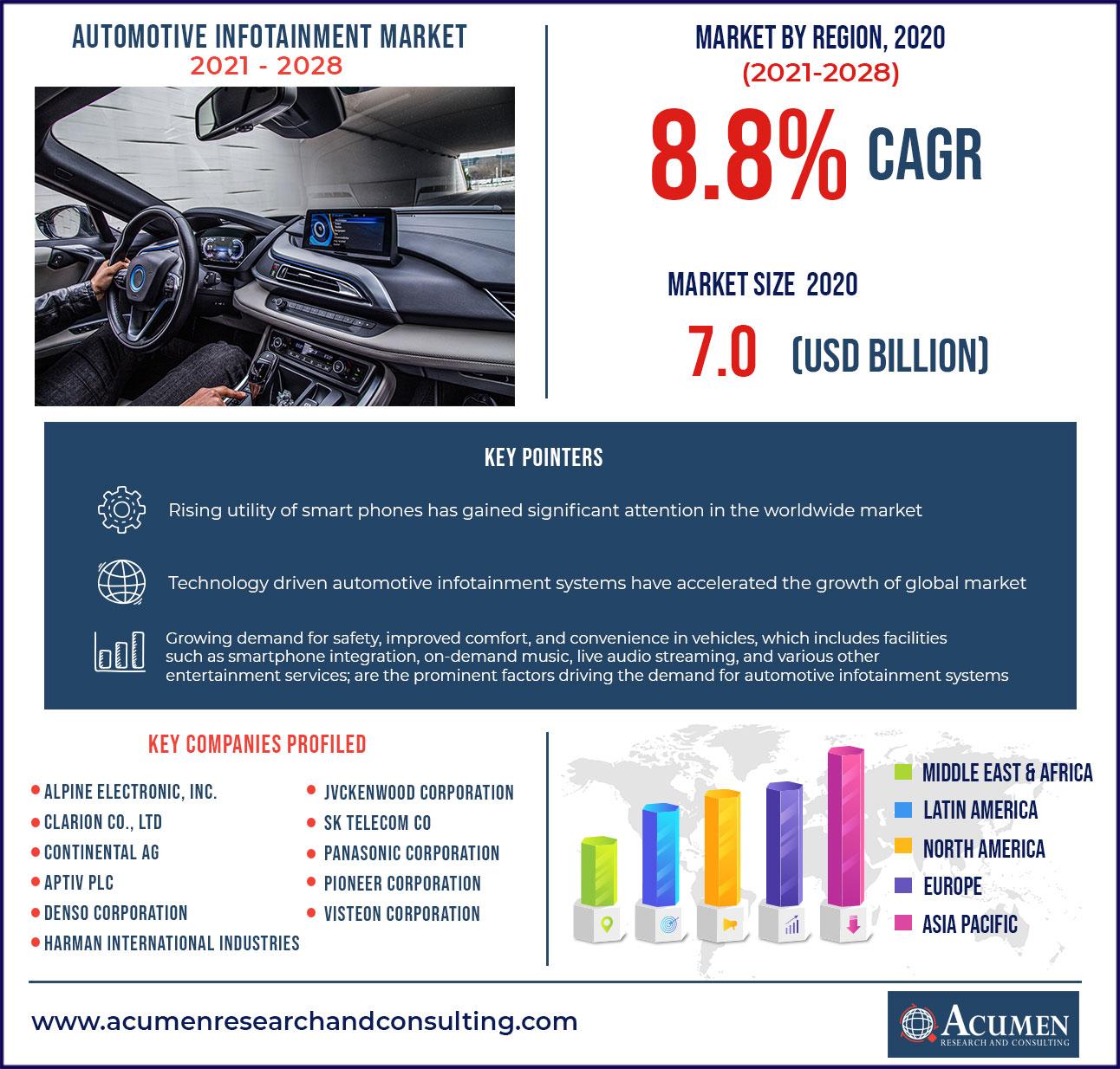 Automotive Infotainment Market - US$ 7.0 Bn in 2020