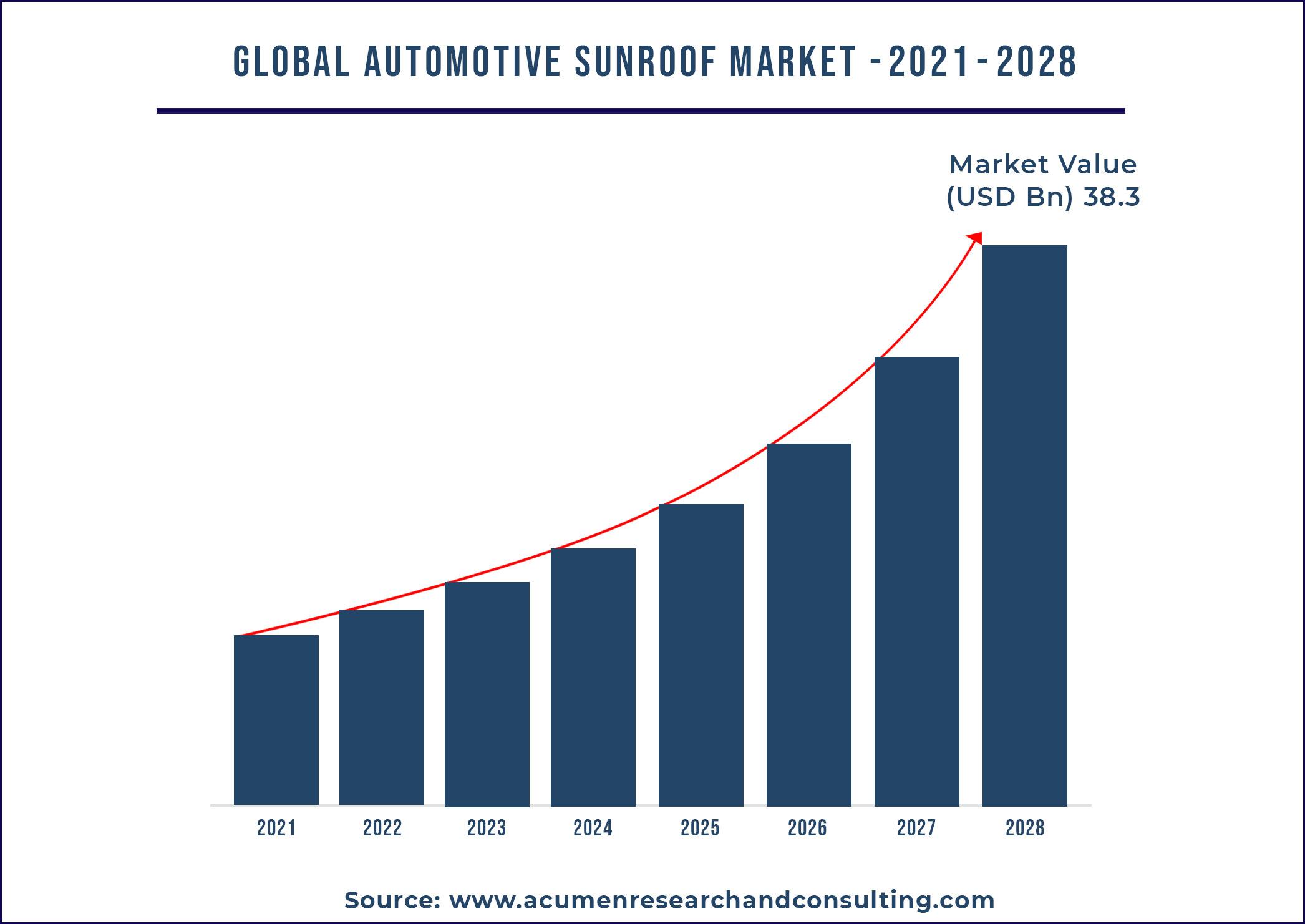 Automotive Sunroof Market By Size 2021-2028