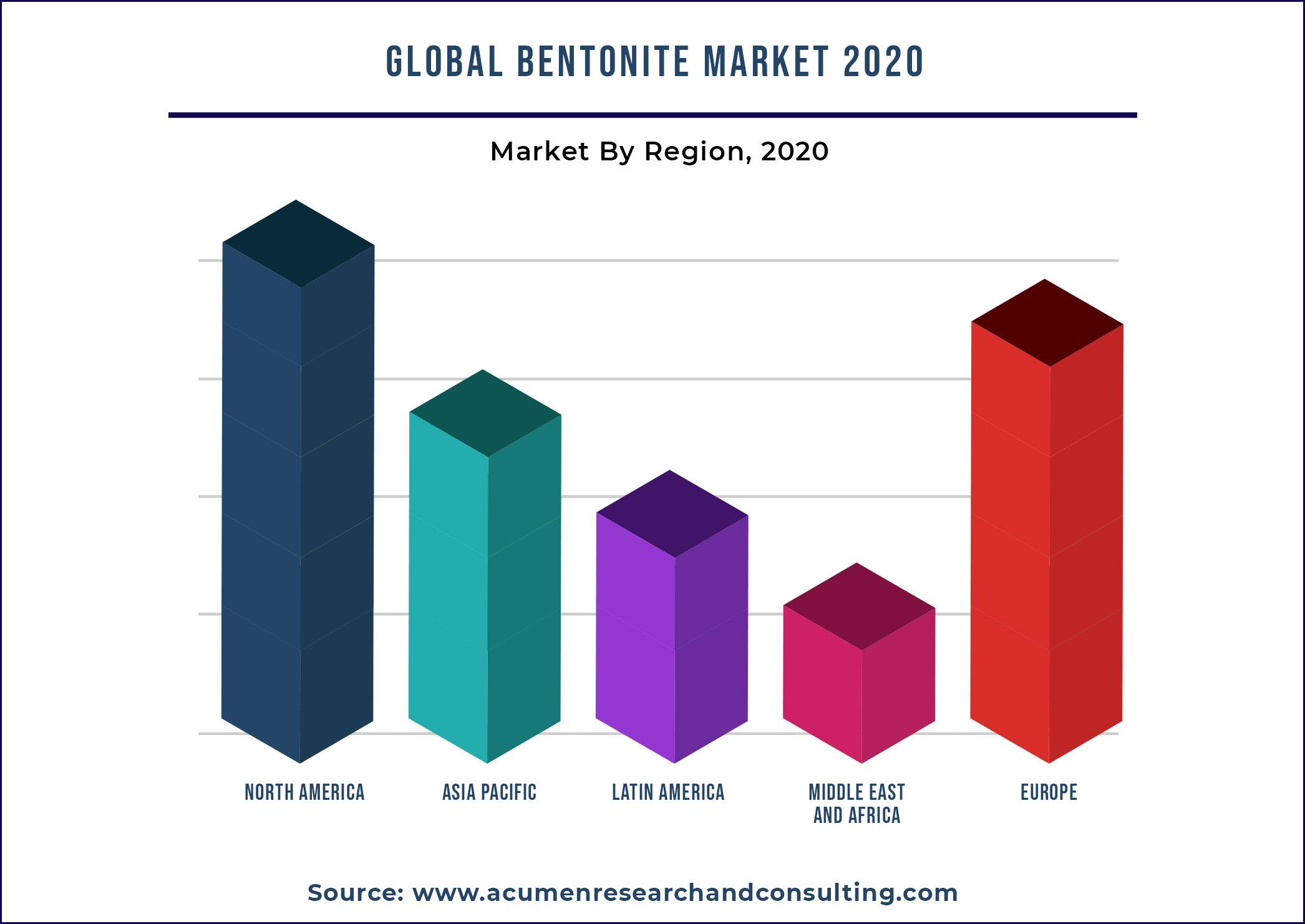Bentonite Market By Region 2021 - 2028
