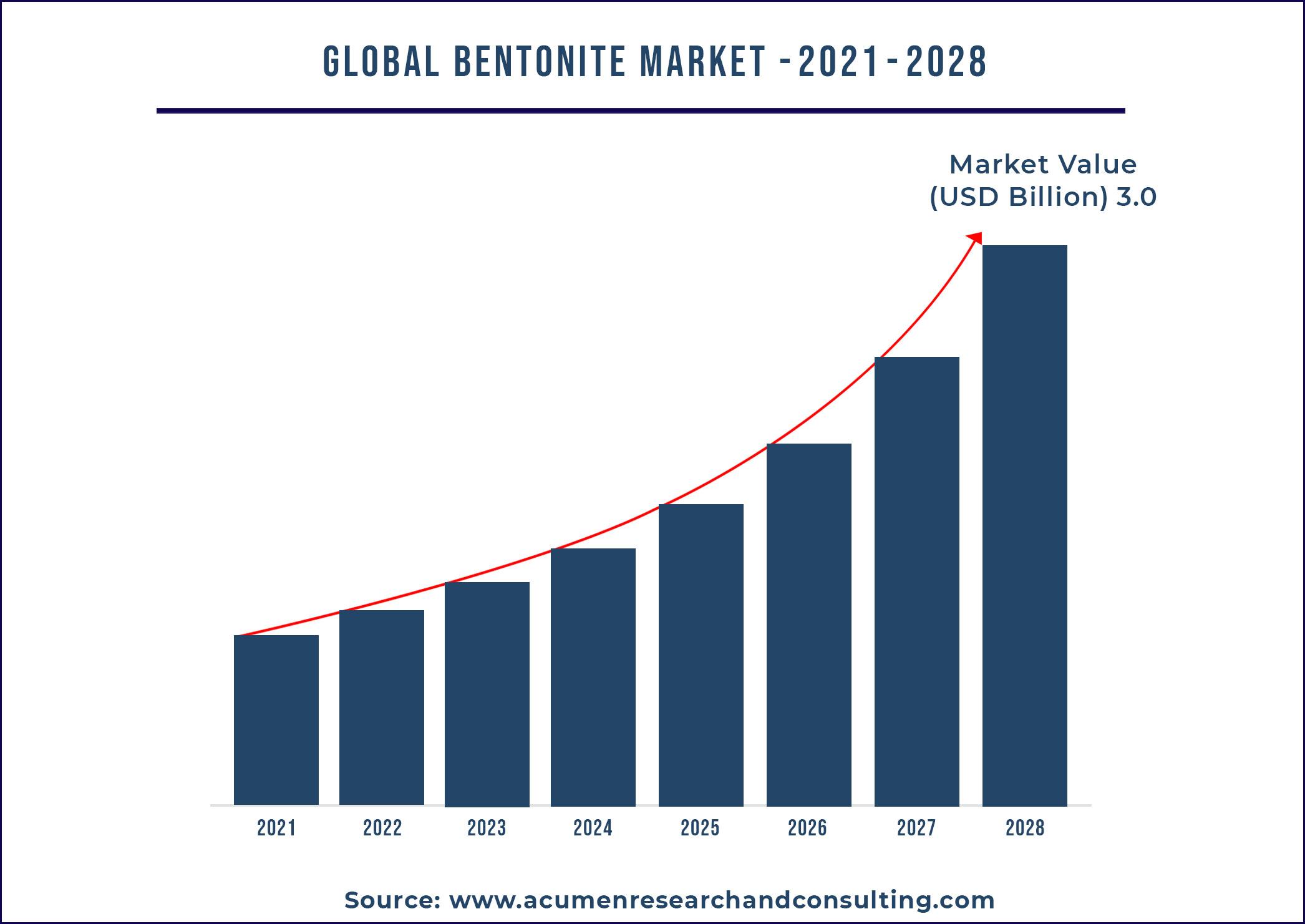 Bentonite Market