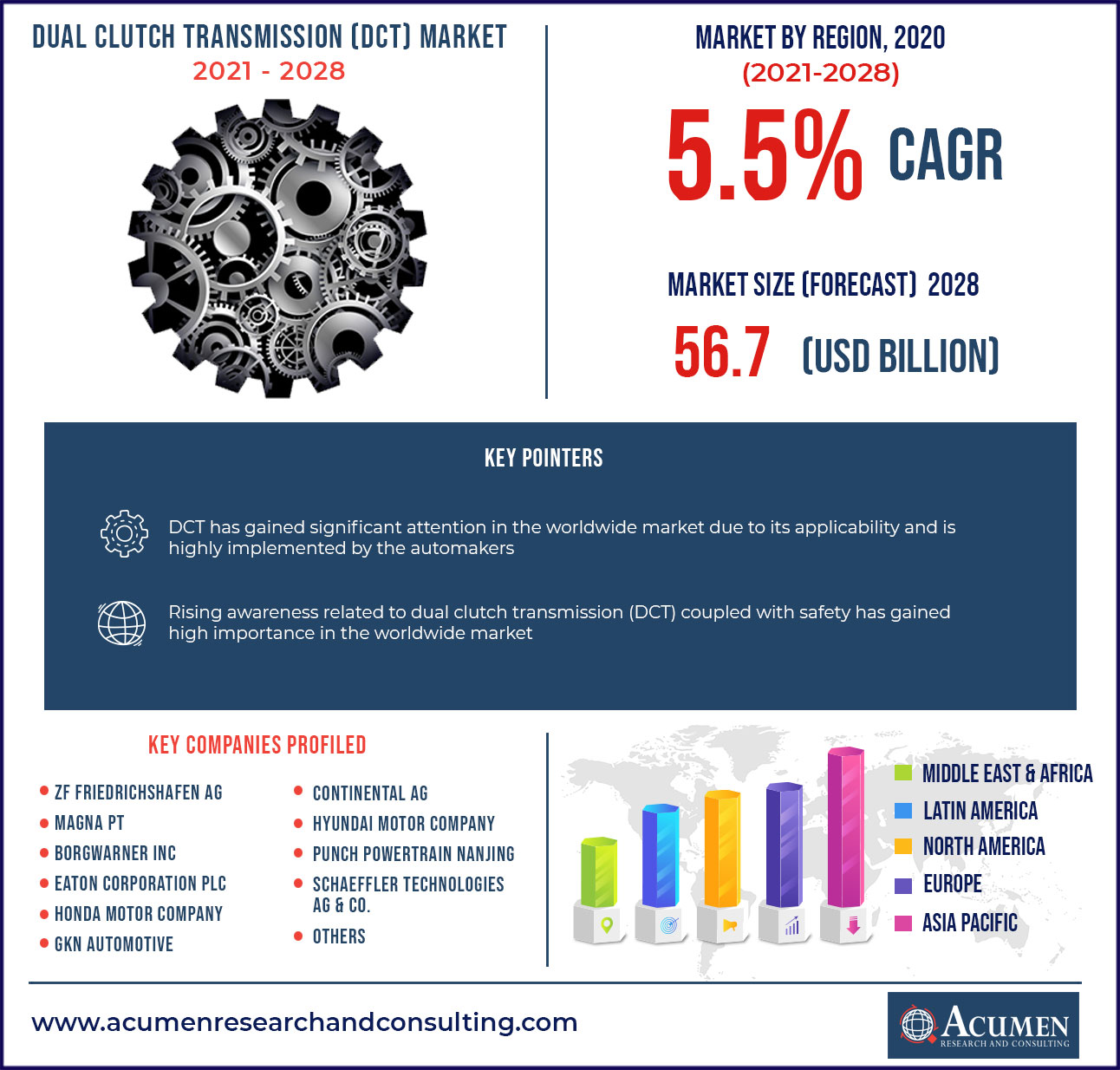 Dual Clutch Transmission Market - CAGR of around 5.5% from 2021 to 2028