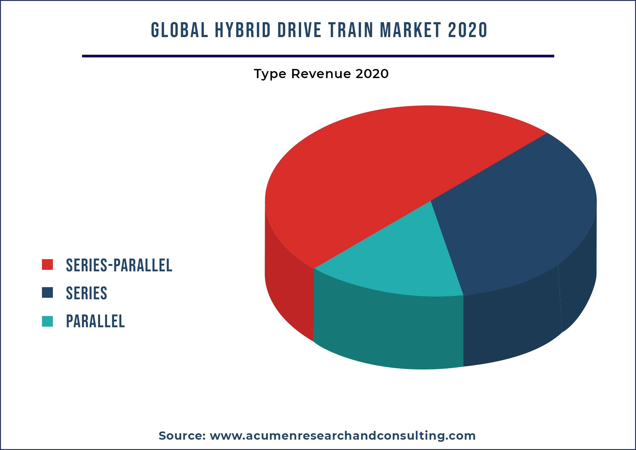Hybrid Drive Train Market By Type 2021-2028