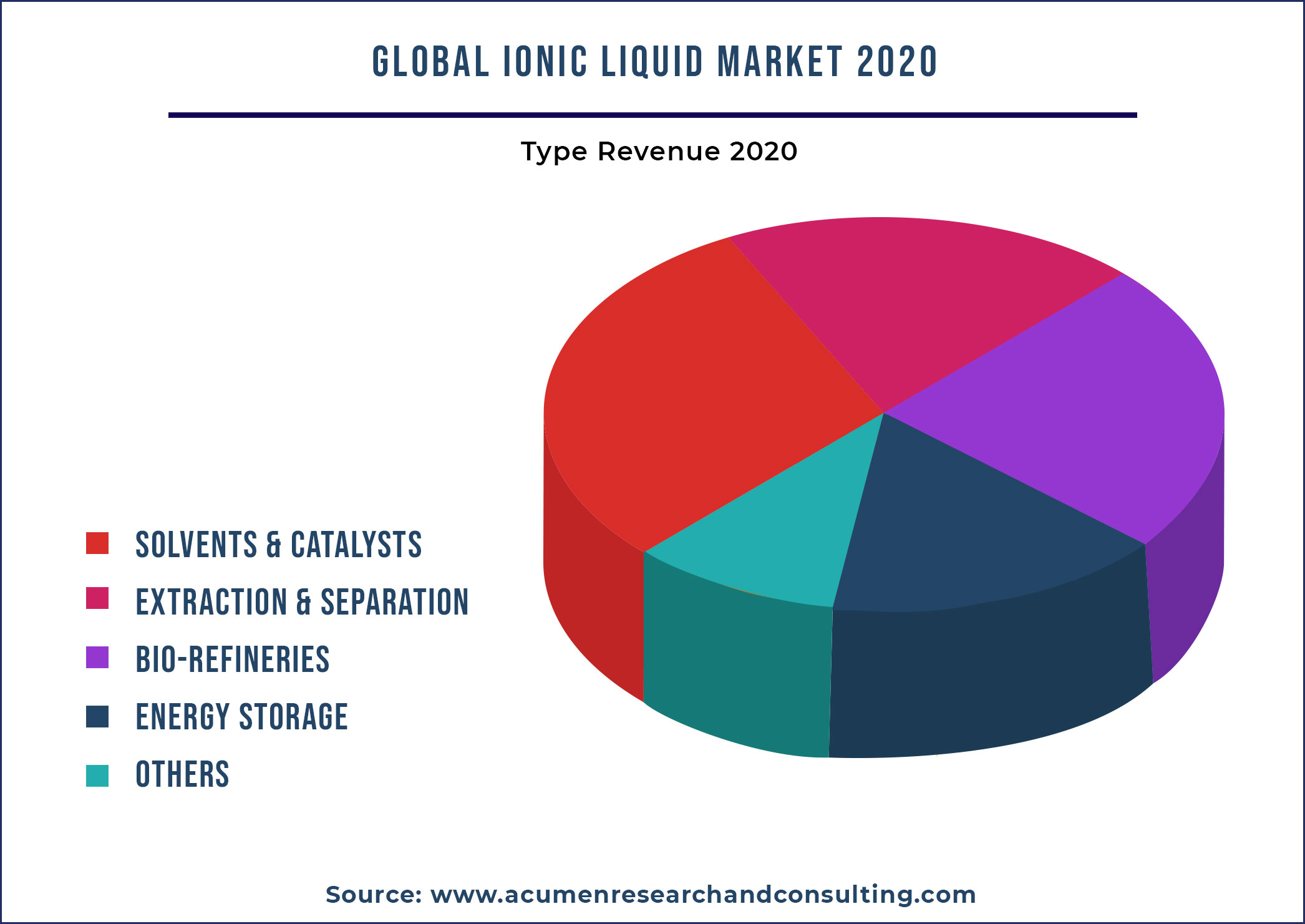 Ionic Liquid Market By Type 2021-2028
