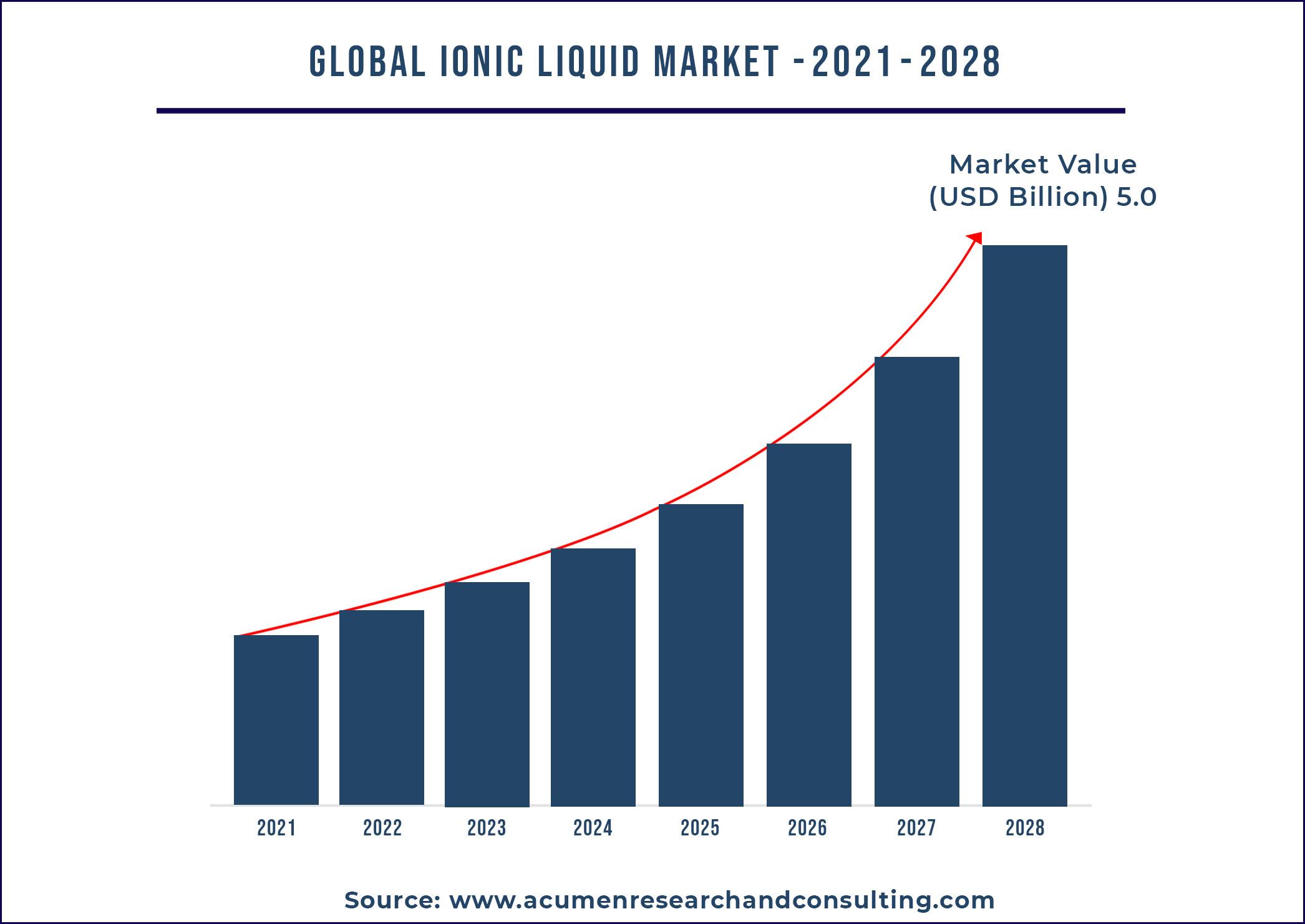 Ionic Liquid Market
