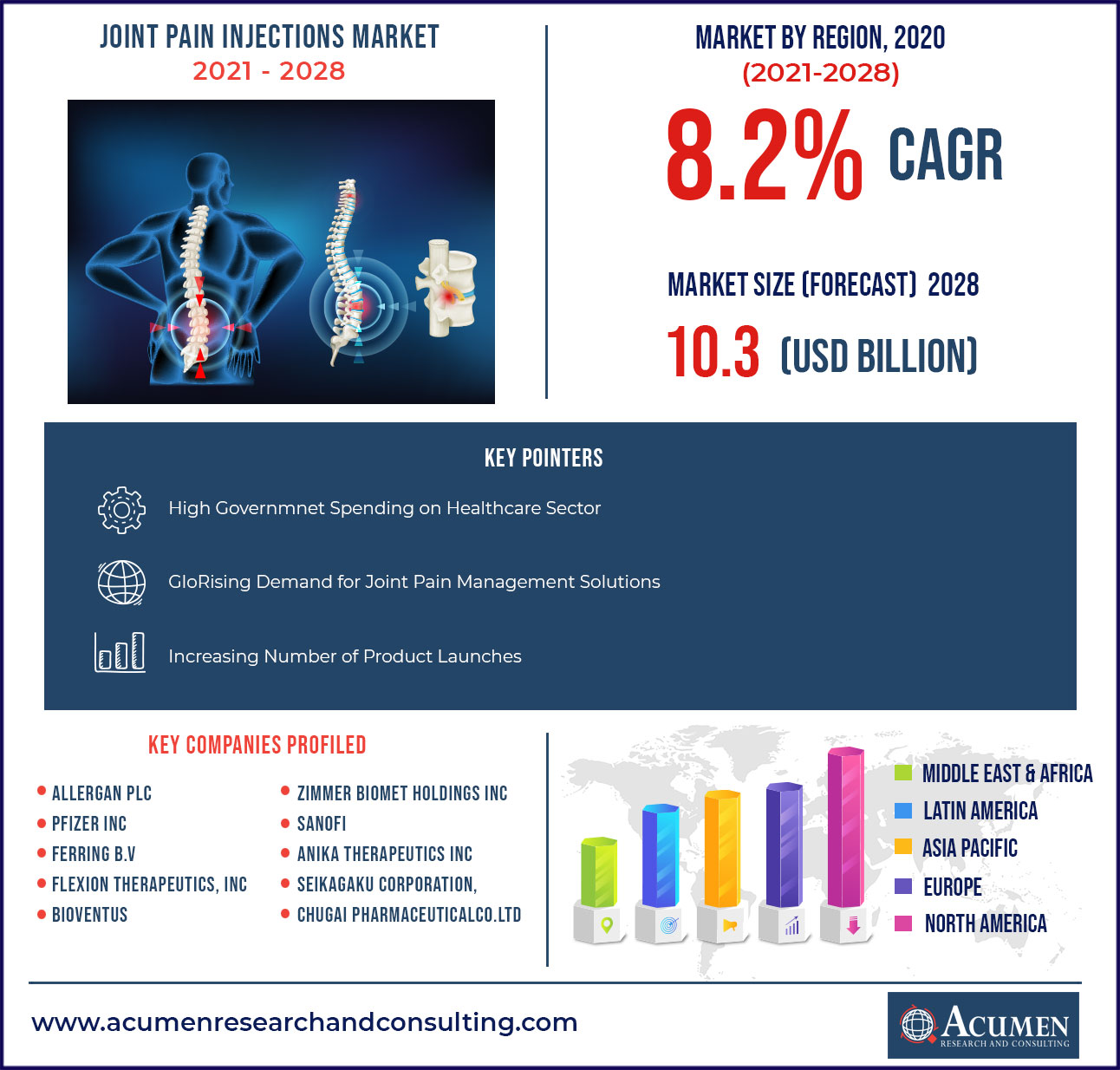 Joint Pain Injections Market Valuation - CAGR of around 8.2% 2021 to 2028