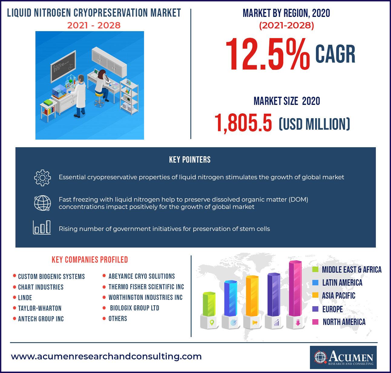 Liquid Nitrogen Cryopreservation Market Size - US$ 4,532.5 Mn By 2028