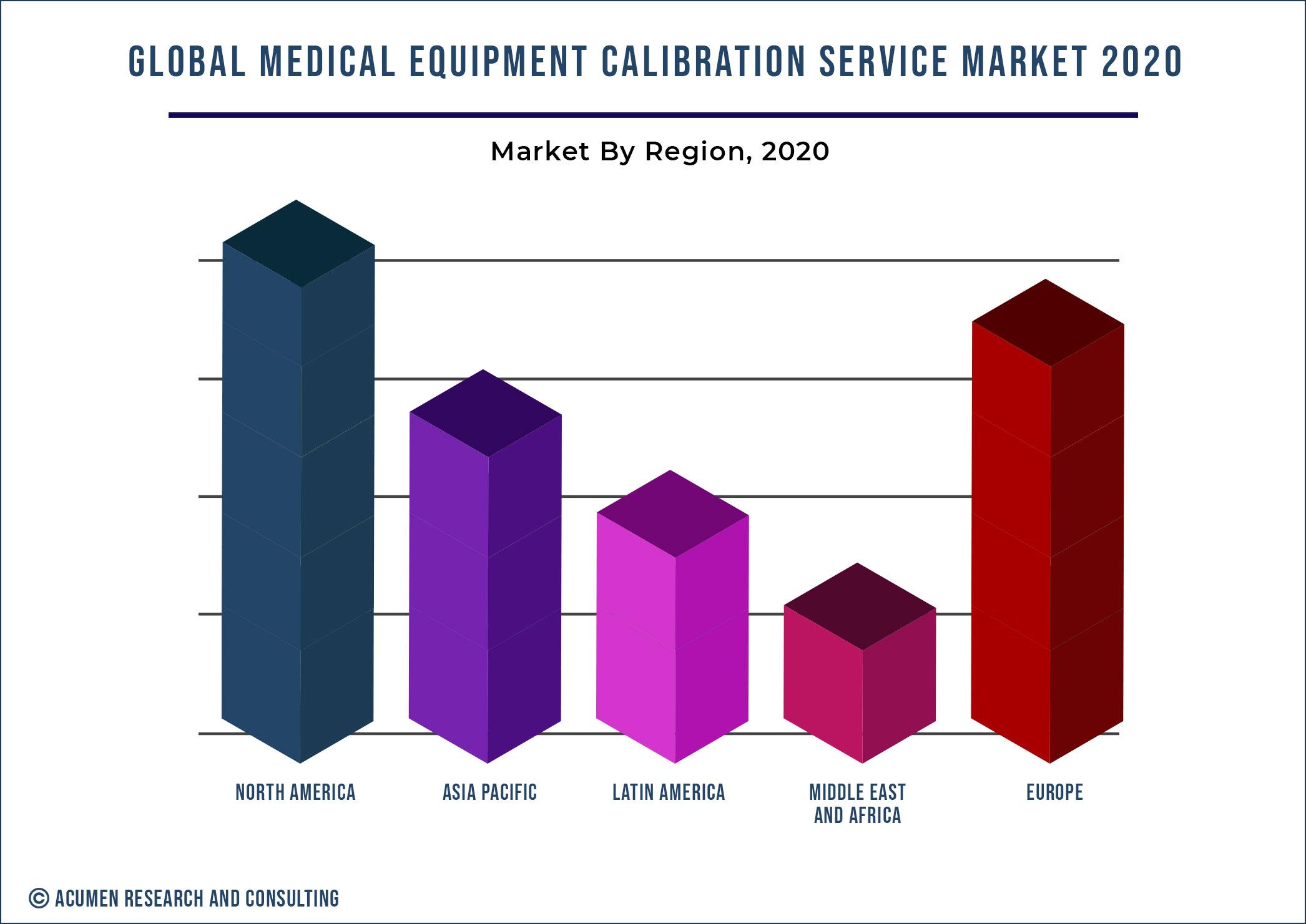 Medical Equipment Calibration Service Market