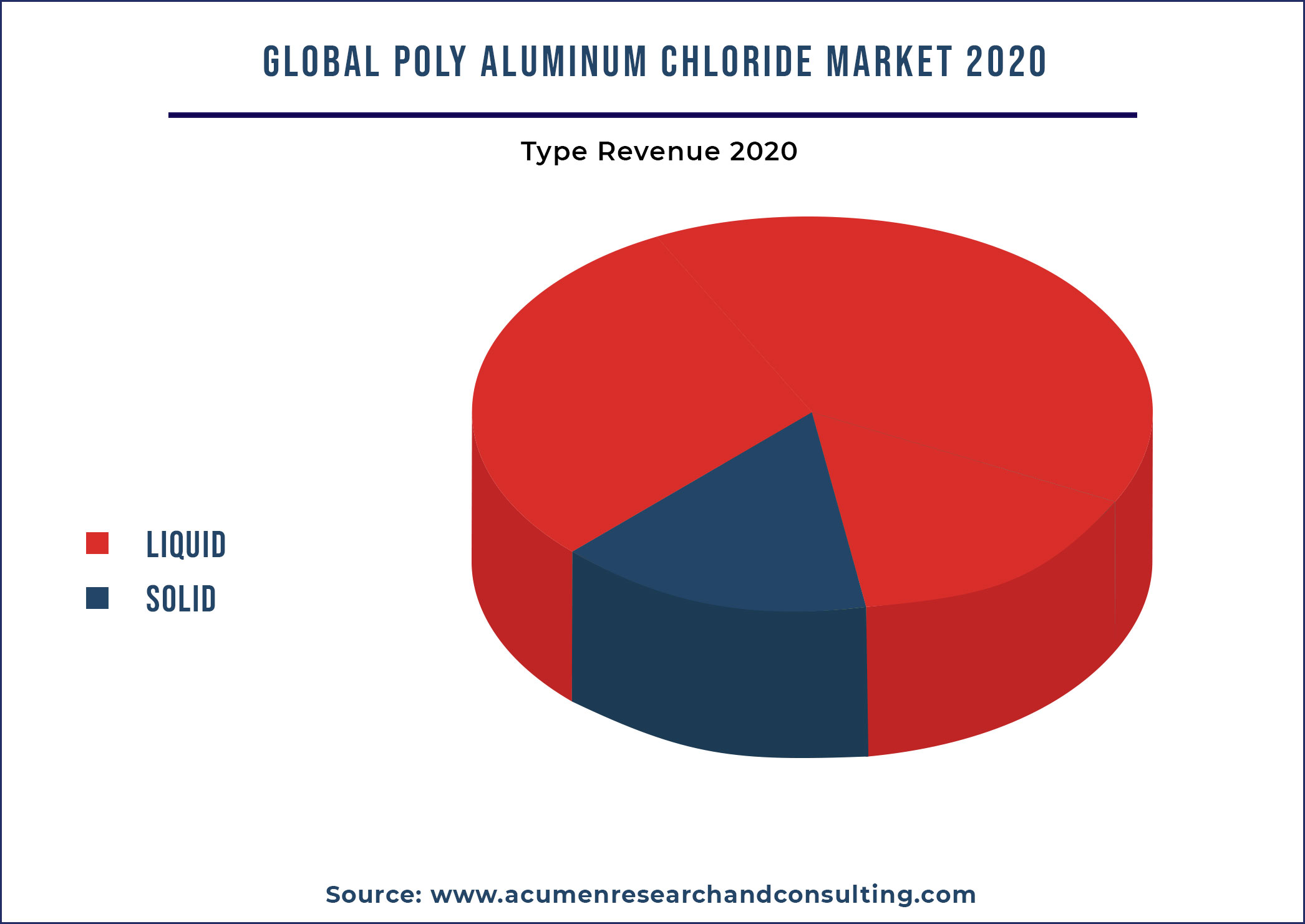 Poly Aluminum Chloride Market By Type 2021 - 2028