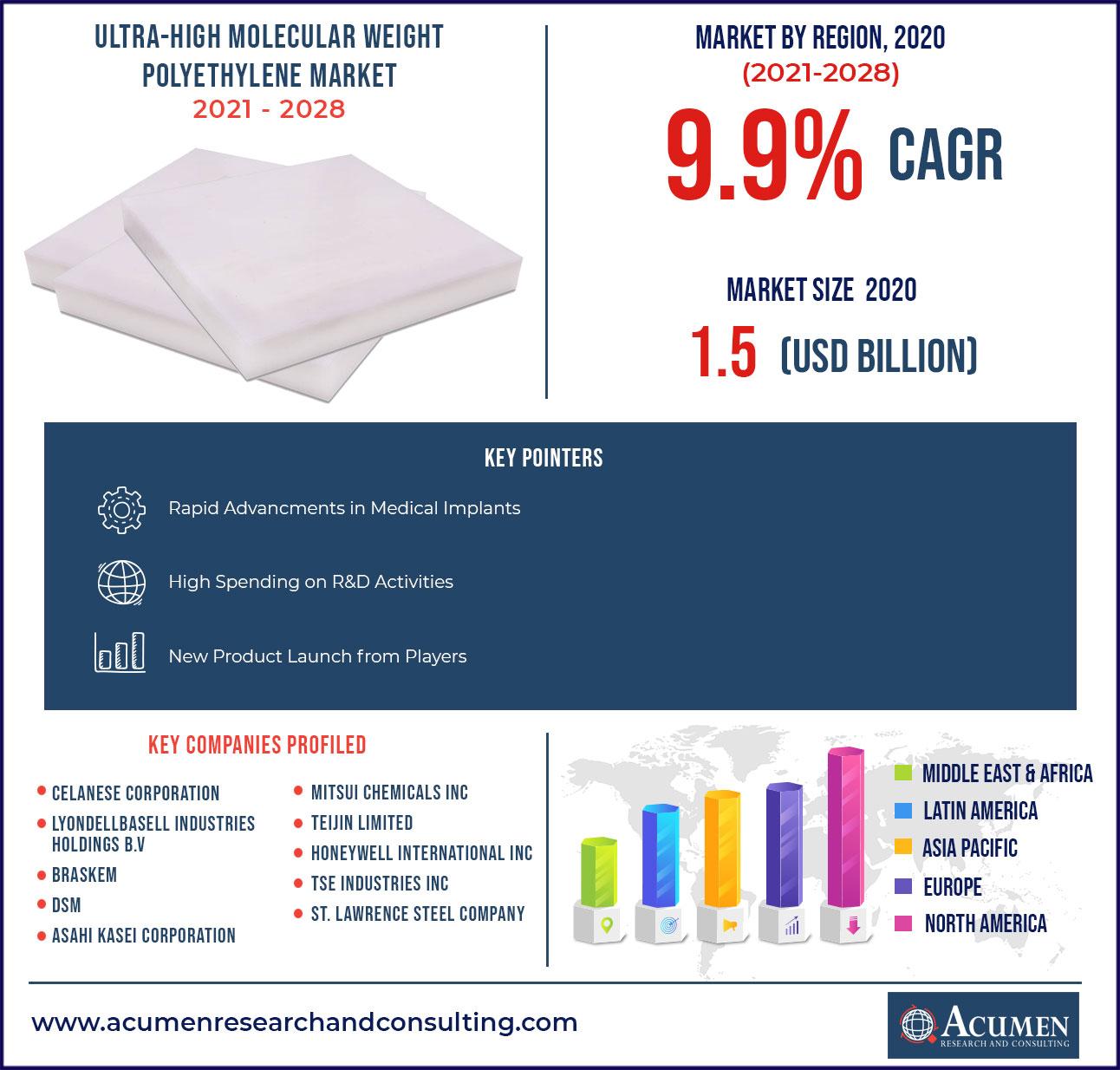 Ultra-High Molecular Weight Polyethylene Market - CAGR of 9.9% from 2021-2028