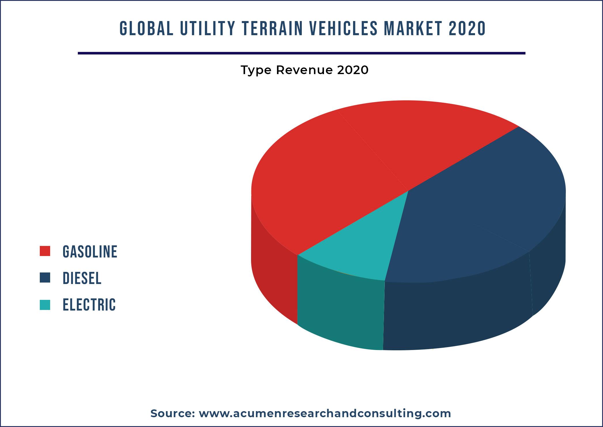 Utility Terrain Vehicles (UTV) Market By Propulsion Type 2021-2028