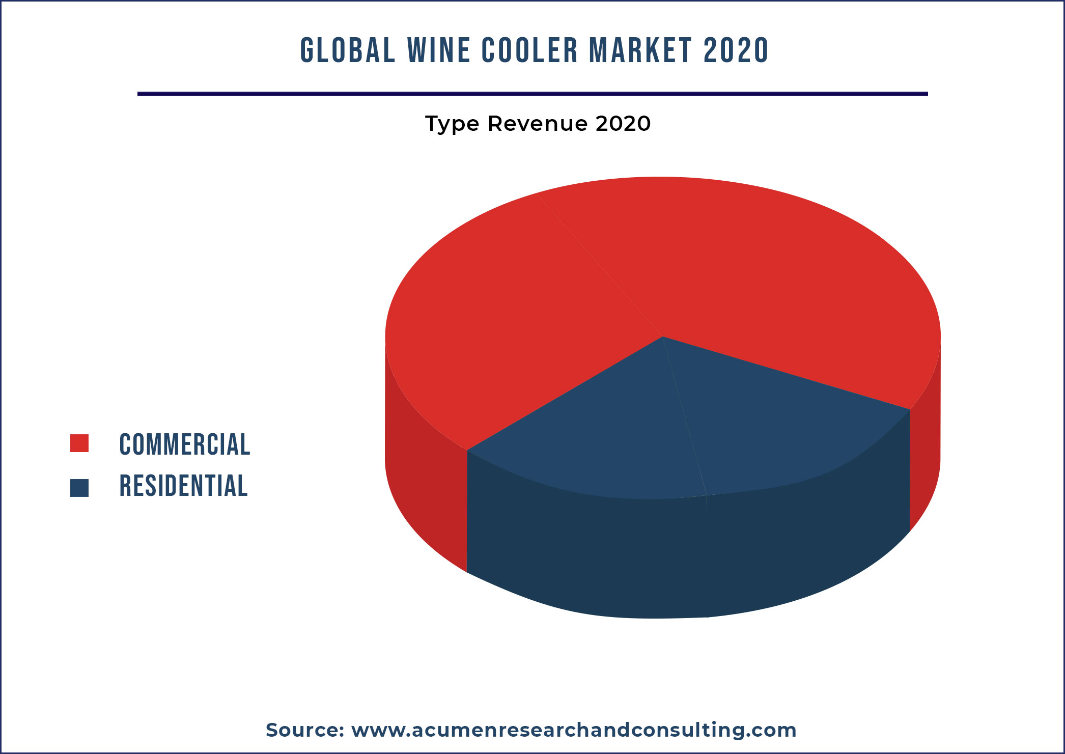 Wine Cooler Market By Type 2021-2028