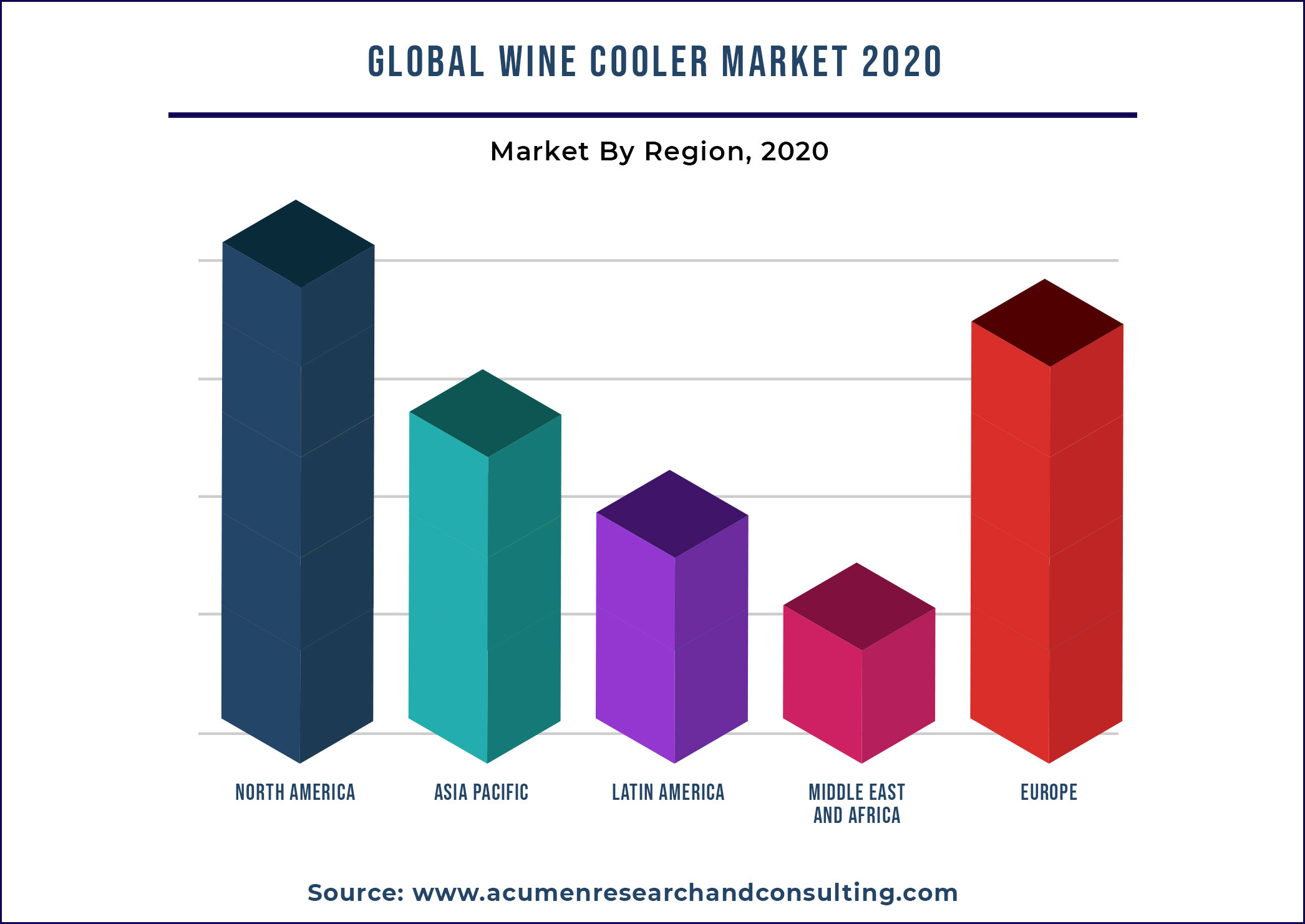 Wine Cooler Market By Region 2021 - 2028