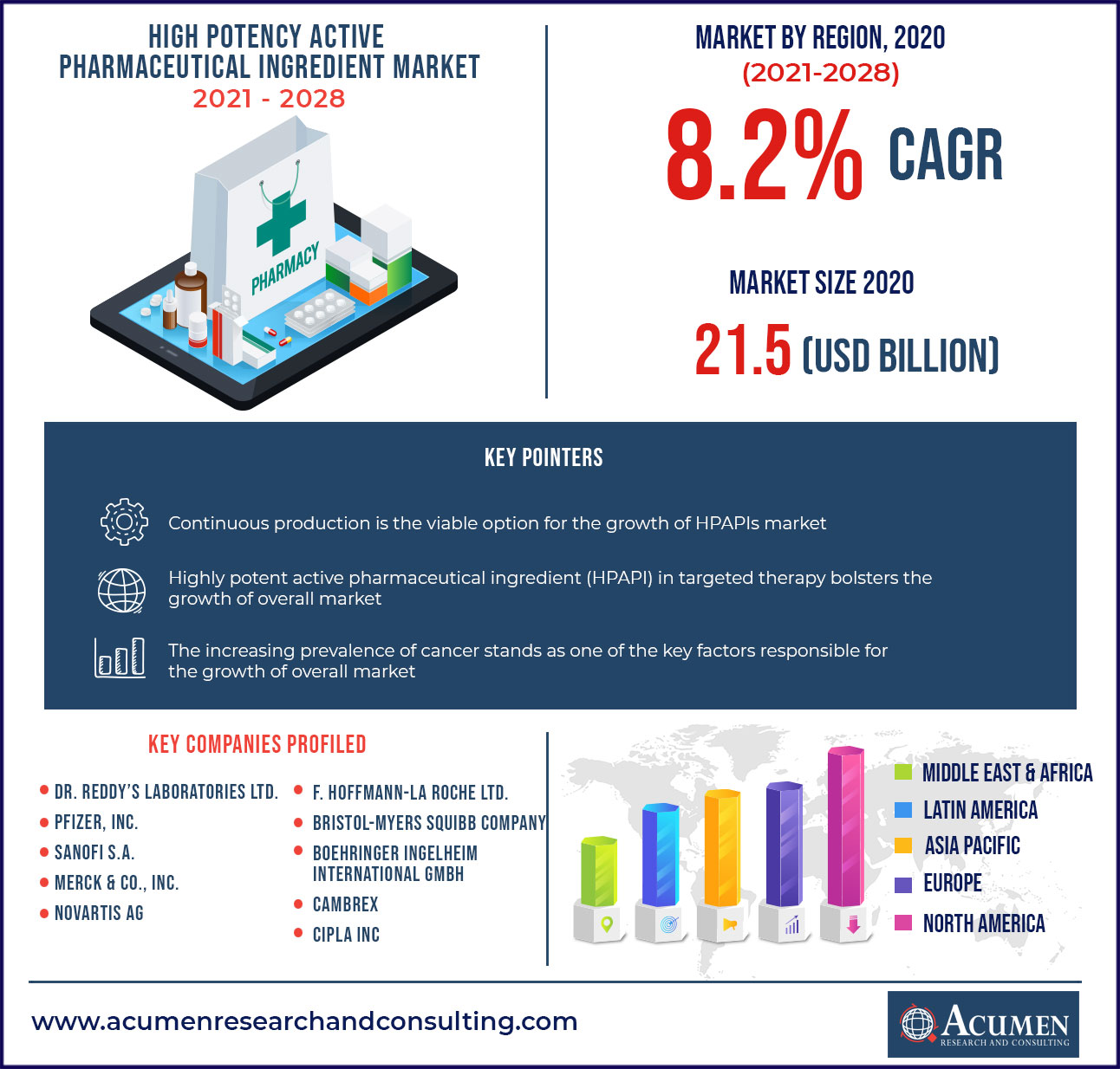 High Potent Active Pharmaceutical Ingredient (HPAPI) Market - CAGR of 8.2%