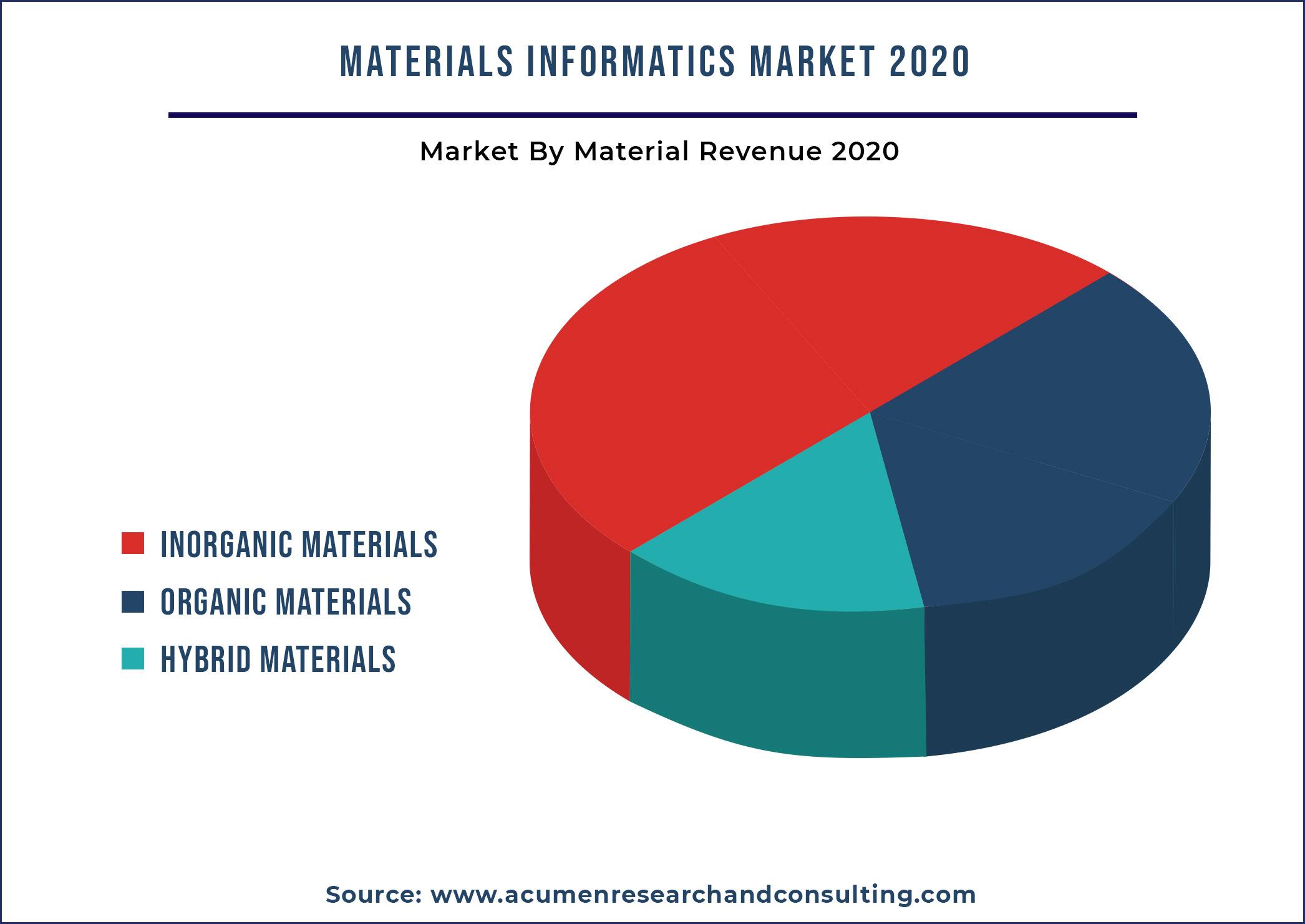 Materials Informatics Market By Material 2021-2028